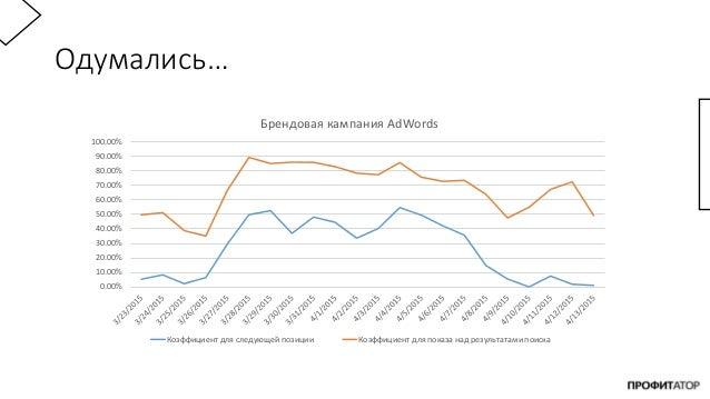 Одумались… 0.00% 10.00% 20.00% 30.00% 40.00% 50.00% 60.00% 70.00% 80.00% 90.00% 100.00% Брендовая кампания AdWords Коэффиц...