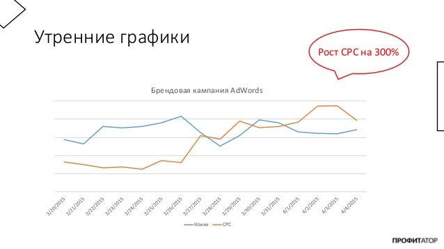 Утренние графики Брендовая кампания AdWords Клики CPC Рост CPC на 300%