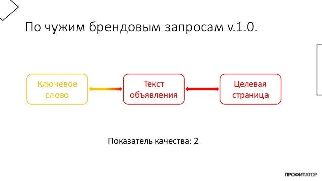 По чужим брендовым запросам v.1.0. Ключевое слово Текст объявления Целевая страница Показатель качества: 2