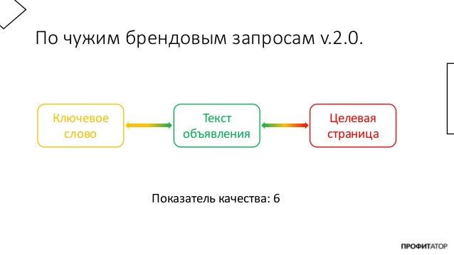 По чужим брендовым запросам v.2.0. Ключевое слово Текст объявления Целевая страница Показатель качества: 6
