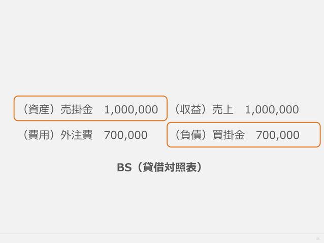 25 (資産)売掛金 1,000,000 (収益)売上 1,000,000 (費用)外注費 700,000 (負債)買掛金 700,000 BS(貸借対照表)