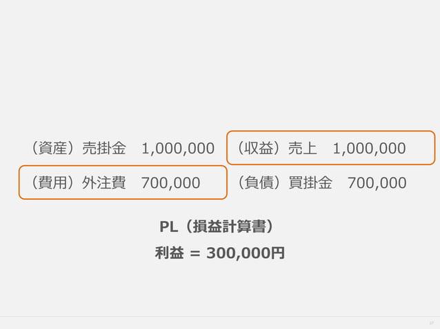27 (資産)売掛金 1,000,000 (収益)売上 1,000,000 (費用)外注費 700,000 (負債)買掛金 700,000 PL(損益計算書) 利益 = 300,000円