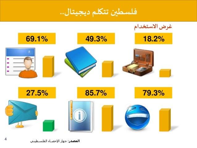 ديجيتالتتكلمفلسطين.. 4 المصدر:اإلحصــاء جهازالفلسـطيني 18.2%49.3%69.1% 79.3%85.7%27.5% غرضاالستخدام