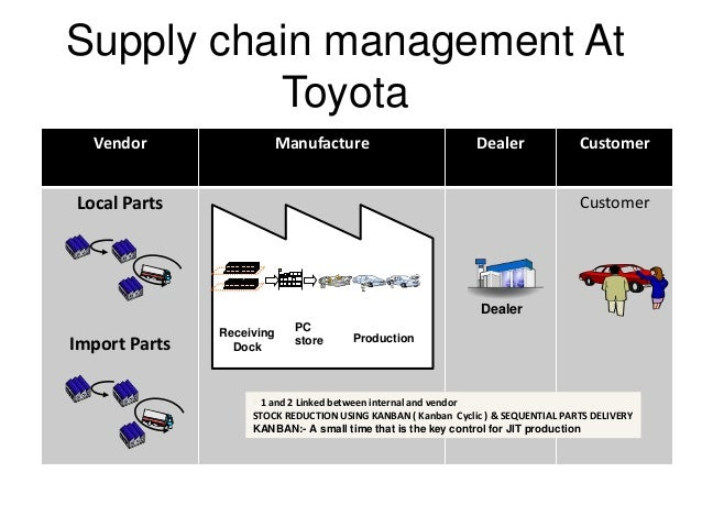toyota resource of the firm In japan, toyota, nissan and honda thus improving the firm's profitability and growth for example, audi uses components from their more pedestrian counterparts.