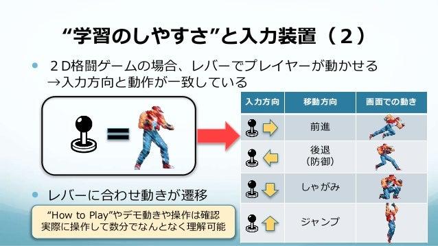 """""""学習のしやすさ""""と入力装置(2)  2D格闘ゲームの場合、レバーでプレイヤーが動かせる →入力方向と動作が一致している  レバーに合わせ動きが遷移 入力方向 移動方向 画面での動き 前進 後退 (防御) しゃがみ ジャンプ """"How to..."""