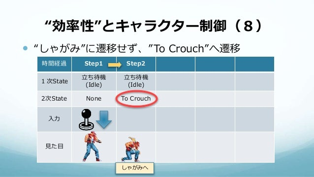 """""""効率性""""とキャラクター制御(8)  """"しゃがみ""""に遷移せず、""""To Crouch""""へ遷移 時間経過 Step1 Step2 1次State 立ち待機 (Idle) 立ち待機 (Idle) 2次State None To Crouch 入力 ..."""