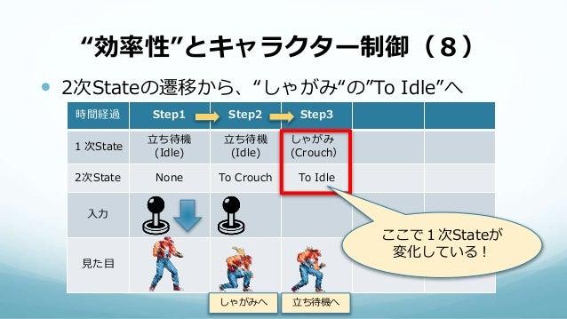 """""""効率性""""とキャラクター制御(8)  2次Stateの遷移から、""""しゃがみ""""の""""To Idle""""へ 時間経過 Step1 Step2 Step3 1次State 立ち待機 (Idle) 立ち待機 (Idle) しゃがみ (Crouch) 2次..."""