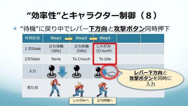 """""""効率性""""とキャラクター制御(8)  """"待機""""に戻り中でレバー下方向と攻撃ボタン同時押下 時間経過 Step1 Step2 Step3 1次State 立ち待機 (Idle) 立ち待機 (Idle) しゃがみ (Crouch) 2次State..."""