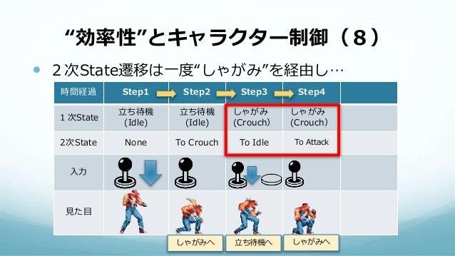 """""""効率性""""とキャラクター制御(8)  2次State遷移は一度""""しゃがみ""""を経由し… 時間経過 Step1 Step2 Step3 Step4 1次State 立ち待機 (Idle) 立ち待機 (Idle) しゃがみ (Crouch) しゃが..."""