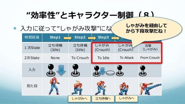 """""""効率性""""とキャラクター制御(8)  入力に従って""""しゃがみ攻撃""""になる 時間経過 Step1 Step2 Step3 Step4 Step5 1次State 立ち待機 (Idle) 立ち待機 (Idle) しゃがみ (Crouch) しゃが..."""