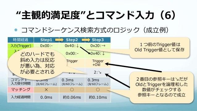 """""""主観的満足度""""とコマンド入力(6)  コマンドシーケンス検索方式のロジック(成立例) 時間経過 Step1 Step2 Step3 入力(Trigger) 0x00:- 0x40:↓ 0x20:→ 入力(Old Trigger) 0x00:..."""