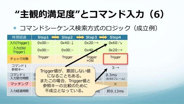 """""""主観的満足度""""とコマンド入力(6)  コマンドシーケンス検索方式のロジック(成立例) 時間経過 Step1 Step2 Step3 Step4 入力(Trigger) 0x00:- 0x40:↓ 0x20:→ 0x60:↘ 入力(Old T..."""