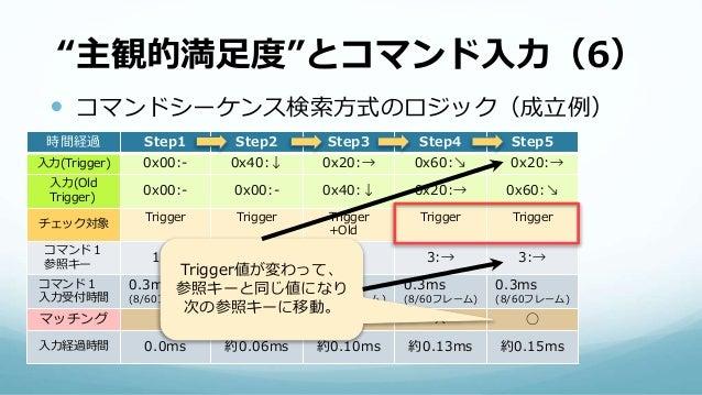 """""""主観的満足度""""とコマンド入力(6)  コマンドシーケンス検索方式のロジック(成立例) 時間経過 Step1 Step2 Step3 Step4 Step5 入力(Trigger) 0x00:- 0x40:↓ 0x20:→ 0x60:↘ 0x..."""