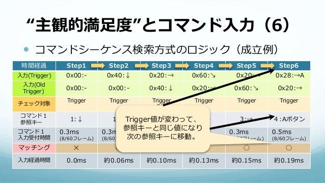 """""""主観的満足度""""とコマンド入力(6)  コマンドシーケンス検索方式のロジック(成立例) 時間経過 Step1 Step2 Step3 Step4 Step5 Step6 入力(Trigger) 0x00:- 0x40:↓ 0x20:→ 0x6..."""