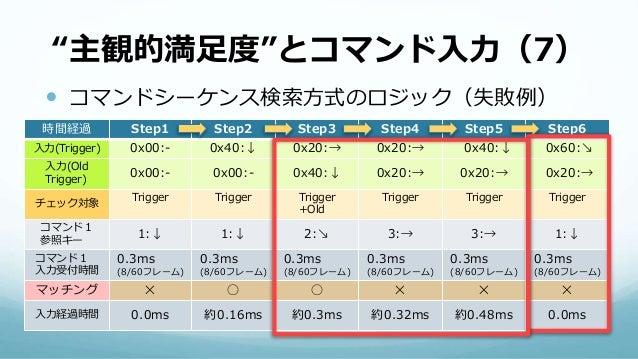 """""""主観的満足度""""とコマンド入力(7)  コマンドシーケンス検索方式のロジック(失敗例) 時間経過 Step1 Step2 Step3 Step4 Step5 Step6 入力(Trigger) 0x00:- 0x40:↓ 0x20:→ 0x2..."""