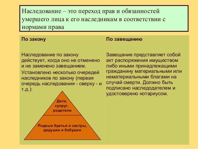право на имя право на честь и достоинство право наследования - фото 6