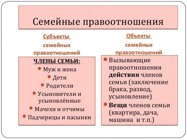 объекты семейного права img-1