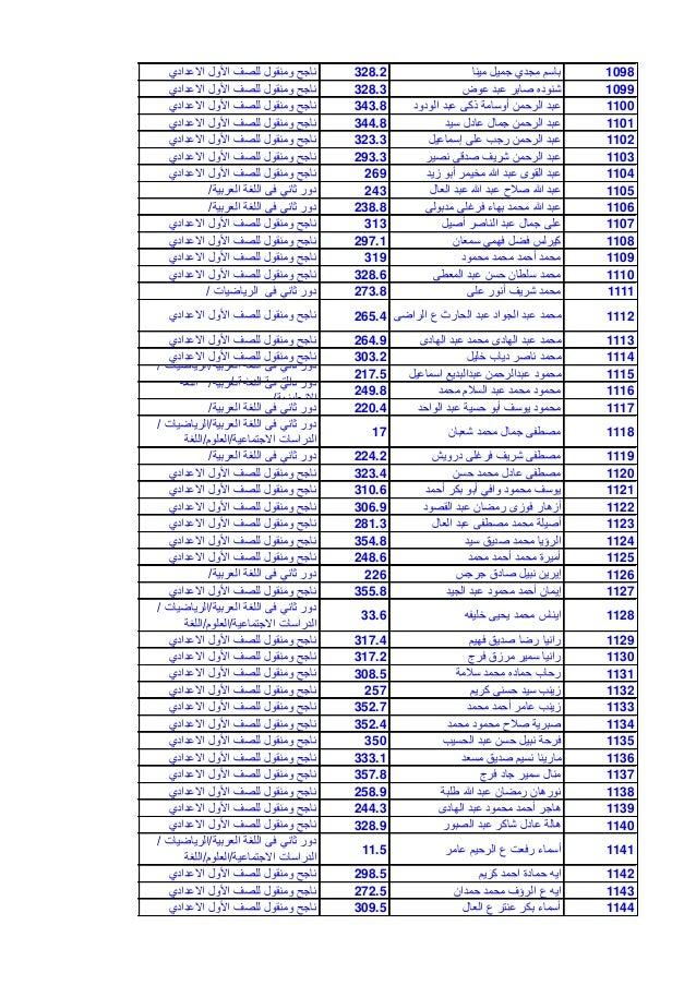 1098مٌنا جمٌل مجدي باسم328.2االعدادي األول للصف ومنقول ناجح 1099عوض عبد صابر شنوده328.3االعدادي...