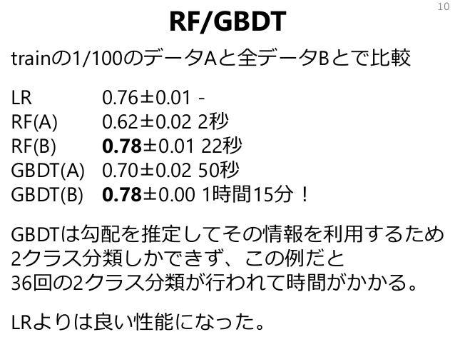 RF/GBDT trainの1/100のデータAと全データBとで比較 LR 0.76±0.01 - RF(A) 0.62±0.02 2秒 RF(B) 0.78±0.01 22秒 GBDT(A) 0.70±0.02 50秒 GBDT(B) 0.7...