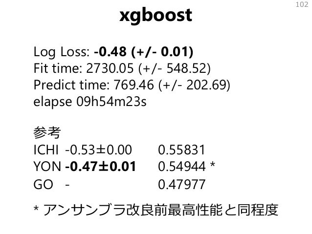 xgboost Log Loss: -0.48 (+/- 0.01) Fit time: 2730.05 (+/- 548.52) Predict time: 769.46 (+/- 202.69) elapse 09h54m23s 参考 IC...
