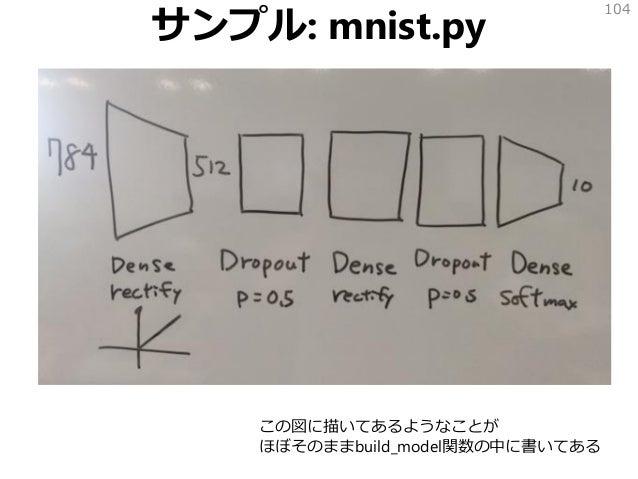 サンプル: mnist.py 104 この図に描いてあるようなことが ほぼそのままbuild_model関数の中に書いてある