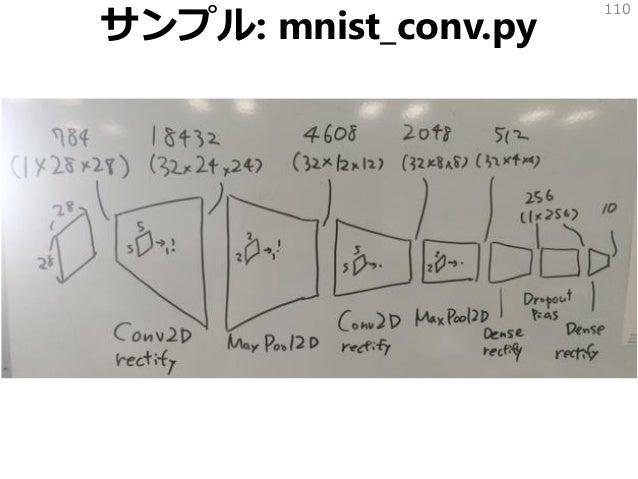 サンプル: mnist_conv.py 110