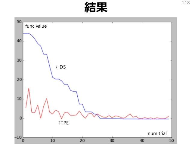 結果 118 ←DS ↑TPE num trial func value