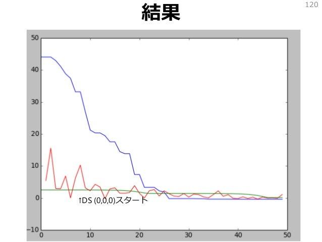 結果 120 ↑DS (0,0,0)スタート