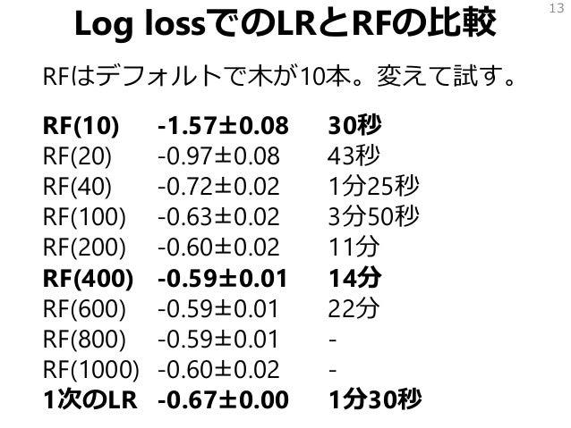 Log lossでのLRとRFの比較 RFはデフォルトで木が10本。変えて試す。 RF(10) -1.57±0.08 30秒 RF(20) -0.97±0.08 43秒 RF(40) -0.72±0.02 1分25秒 RF(100) -0.63...
