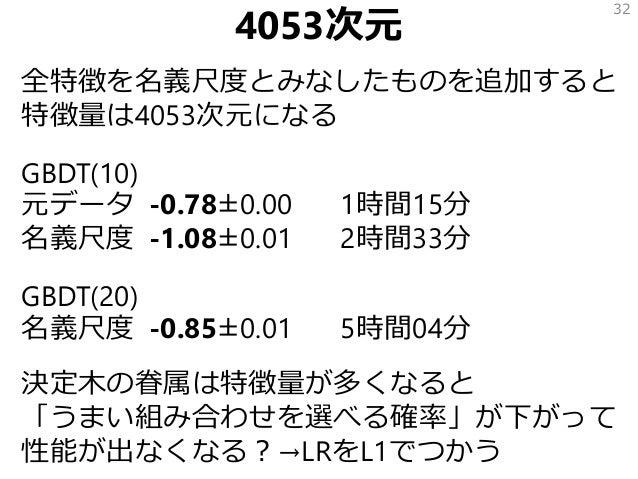 4053次元 全特徴を名義尺度とみなしたものを追加すると 特徴量は4053次元になる GBDT(10) 元データ -0.78±0.00 1時間15分 名義尺度 -1.08±0.01 2時間33分 GBDT(20) 名義尺度 -0.85±0.01...