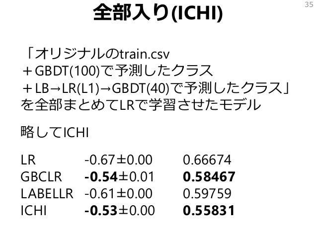 全部入り(ICHI) 「オリジナルのtrain.csv +GBDT(100)で予測したクラス +LB→LR(L1)→GBDT(40)で予測したクラス」 を全部まとめてLRで学習させたモデル 略してICHI LR -0.67±0.00 0.666...