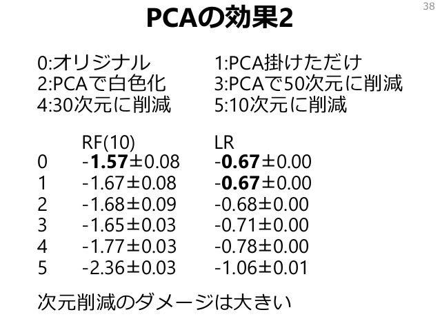 PCAの効果2 0:オリジナル 1:PCA掛けただけ 2:PCAで白色化 3:PCAで50次元に削減 4:30次元に削減 5:10次元に削減 RF(10) LR 0 -1.57±0.08 -0.67±0.00 1 -1.67±0.08 -0.6...