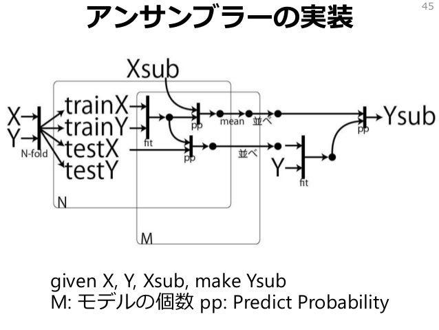アンサンブラーの実装 given X, Y, Xsub, make Ysub M: モデルの個数 pp: Predict Probability 45