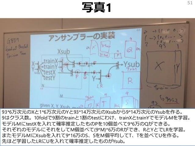 写真1 51 93*6万次元のXと1*6万次元のYと93*14万次元のXsubから9*14万次元のYsubを作る。 9はクラス数。10foldで9割のtrainと1割のtestにわけ、trainXとtrainYでモデルMを学習。 モデルMにte...