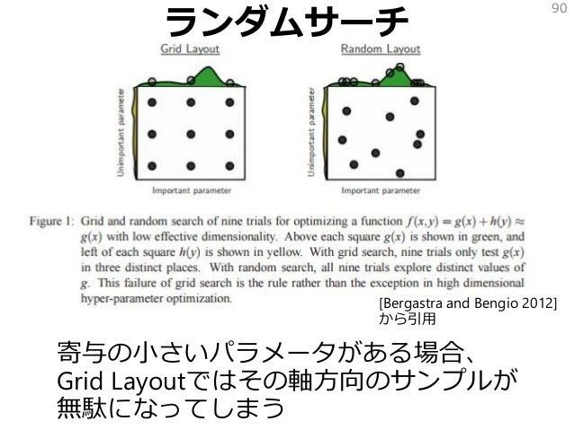 ランダムサーチ 寄与の小さいパラメータがある場合、 Grid Layoutではその軸方向のサンプルが 無駄になってしまう 90 [Bergastra and Bengio 2012] から引用
