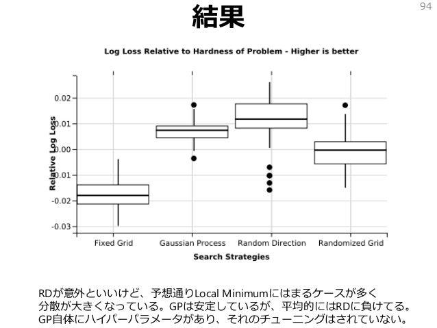 結果 94 RDが意外といいけど、予想通りLocal Minimumにはまるケースが多く 分散が大きくなっている。GPは安定しているが、平均的にはRDに負けてる。 GP自体にハイパーパラメータがあり、それのチューニングはされていない。