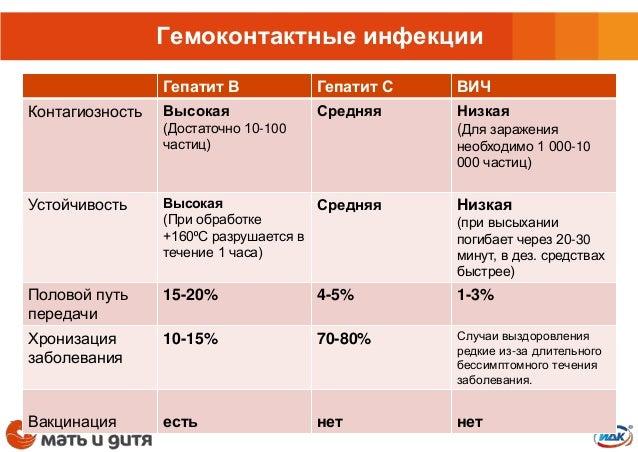 Безопасная беременость у пациентов с гемоконтактными инфекциями