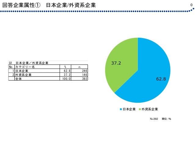 回答企業属性① 日本企業/外資系企業 0 N=392 単位:% 62.8 37.2 日本企業 外資系企業 Q1 日本企業/外資系企業 No. カテゴリー名 % n 1 日本企業 62.8 246 2 外資系企業 37.2 146 全体 100....