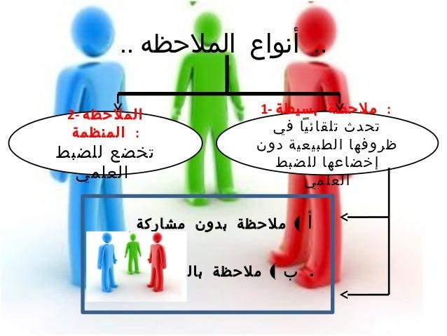 - الملحظة مهارة استخدام في النجاح متطلبات : • 1 - . الحتياجات لتحديد الملحظة استخدام -2الجيد بالعدا...