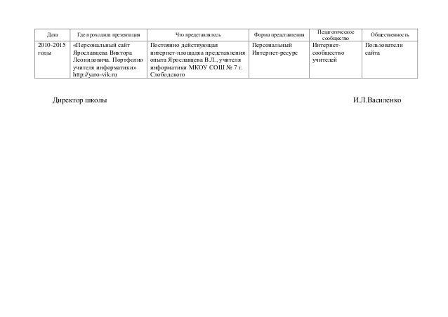Педагогическое  Дата Где проходила презентация Что представлялось Форма представления саобщсства Общественность 2010-2015 ...