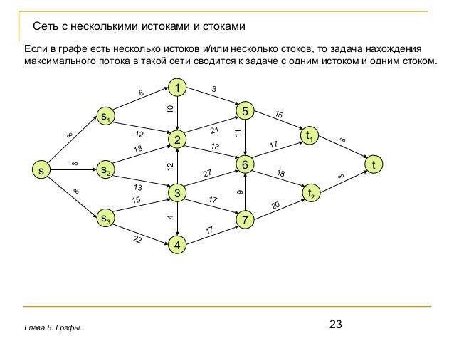Решение задач с графами нахождение потока решение задач вписанный угол в окружность