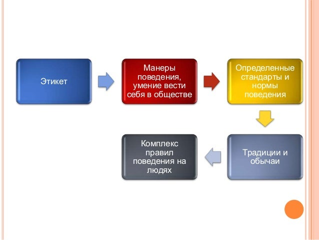 Дипломатический Протокол И Этикет