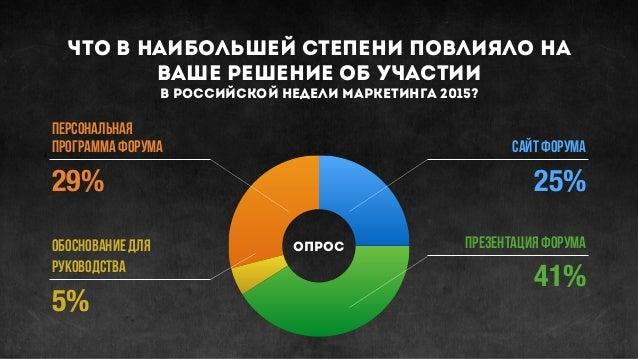 Что В НАИБОЛЬШЕЙ СТЕПЕНИ ПОВЛИЯЛО НА ВАШЕ РЕШЕНИЕ ОБ УЧАСТИИ в российской НЕДЕЛИ МАРКЕТИНГА 2015? ПЕРСОНАЛЬНАЯ ПРОГРАММА Ф...