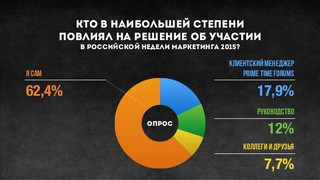 кто в наибольшей степени повлиял на решение об участии в российской НЕДЕЛИ МАРКЕТИНГА 2015? я сам Клиентский менеджер Pr...