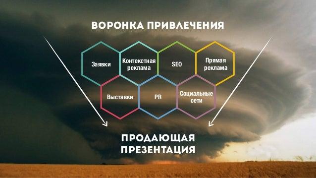 Продающая Презентация Заявки Контекстная реклама SEO Прямая реклама Социальные сети PRВыставки Воронка привлечения