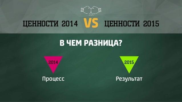 VSЦЕННОСТИ 2014 ЦЕННОСТИ 2015 В ЧЕМ РАЗНИЦА? 2014 2015 Процесс Результат