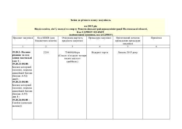 Зміни до річного плану закупівель на 2015 рік Відділ освіти, сім'ї, молоді та спорту Решетилівської райдержадміністрації П...