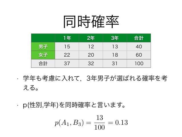 同時確率 • 学年も考慮に入れて,3年男子が選ばれる確率を考 える。 • p(性別,学年)を同時確率と言います。 1年 2年 3年 合計 男子 15 12 13 40 女子 22 20 18 60 合計 37 32 31 100 p(A1, B...