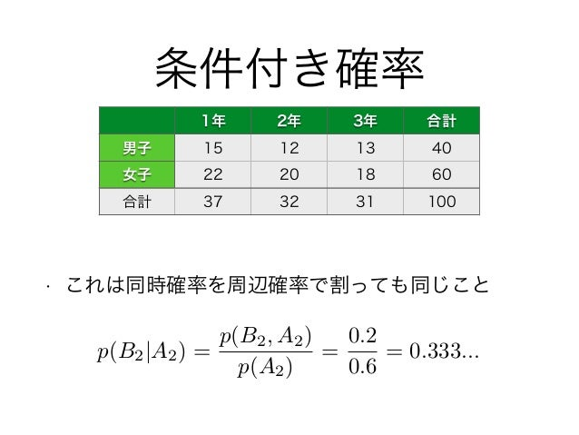 条件付き確率 • これは同時確率を周辺確率で割っても同じこと 1年 2年 3年 合計 男子 15 12 13 40 女子 22 20 18 60 合計 37 32 31 100 p(B2 A2) = p(B2, A2) p(A2) = 0.2 ...