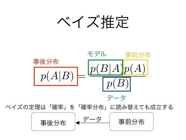 ベイズ推定 p(A B) = p(B A)p(A) p(B) 事後分布 事前分布 データ モデル データ 事前分布事後分布 ベイズの定理は「確率」を「確率分布」に読み替えても成立する